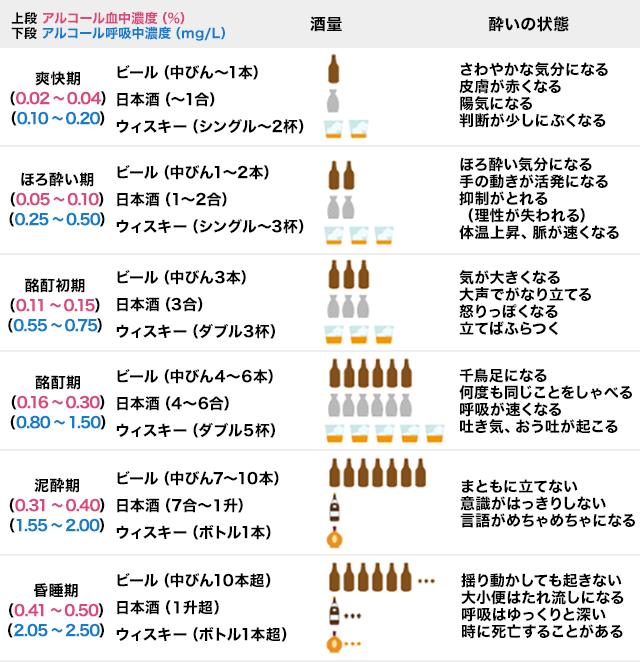 酒 を 上がる お 飲む と 体温
