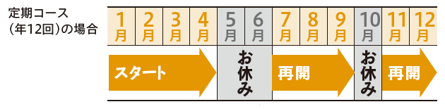 定期コース(年12回)はお休みできる?