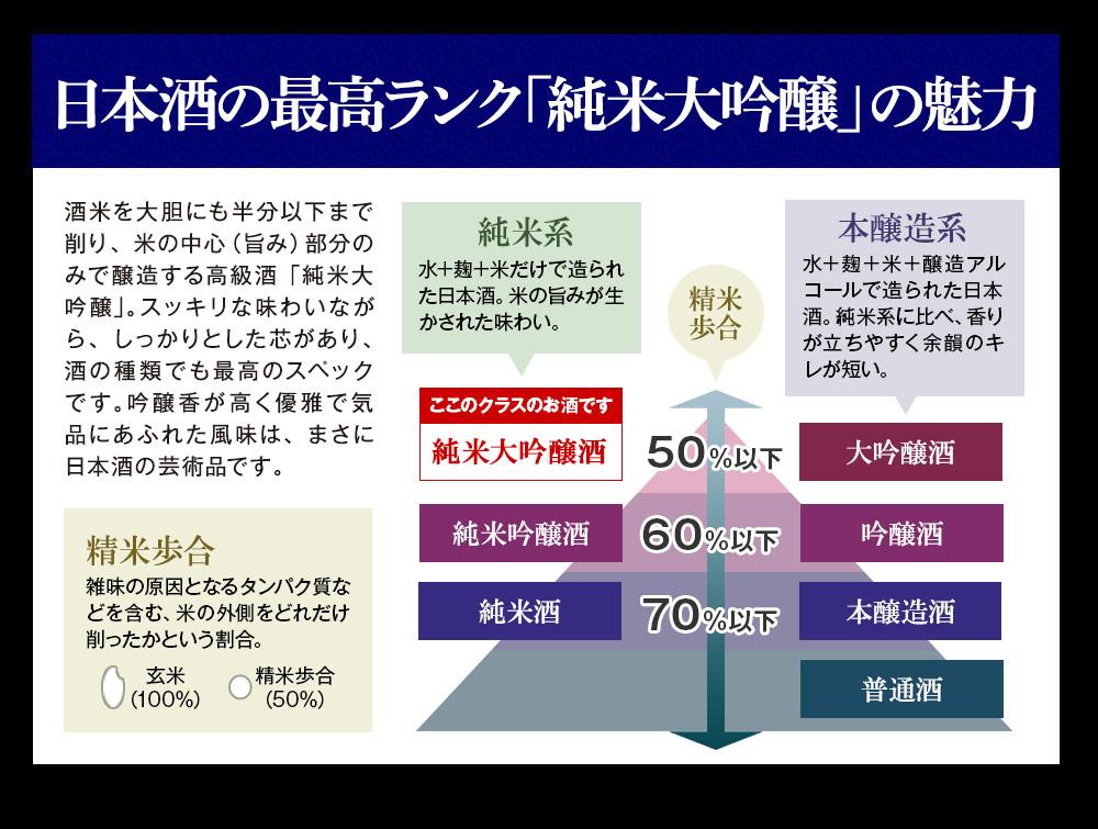 日本酒の最高ランク「純米大吟醸」の魅力